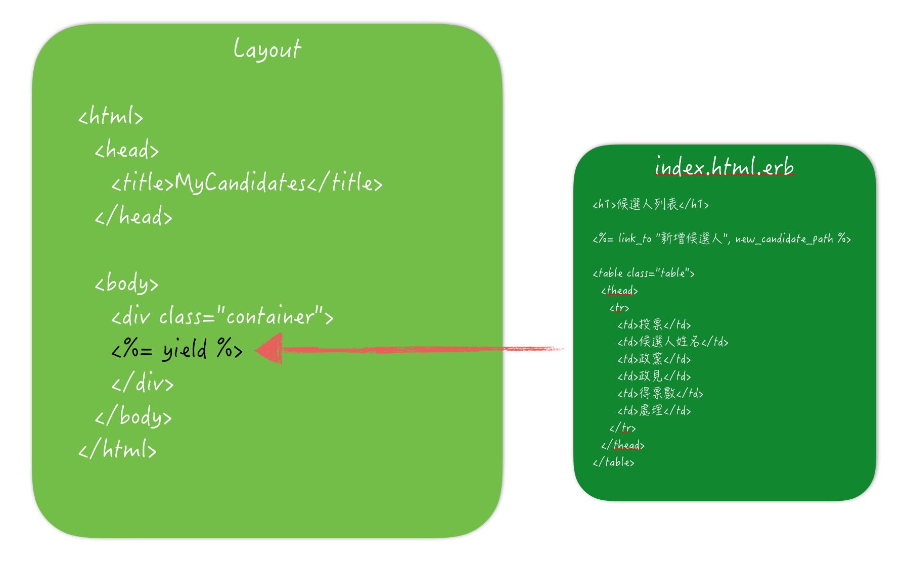 Layout, Render 與View Helper 為你自己學Ruby on Rails | 高見龍